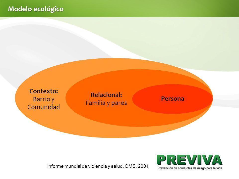 Modelo ecológico Contexto: Barrio y Comunidad Relacional: Familia y pares Persona Informe mundial de violencia y salud.