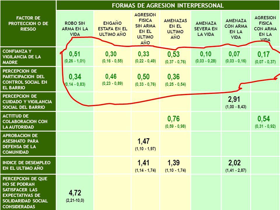 Razones de disparidad ajustadas a partir de modelos de regresión logística múltiple, incluidos edad y estrato económico y social.