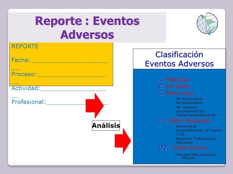 REPORTE Fecha:_____________________ __ Proceso:___________________ __ Actividad:__________________ __ Profesional:_________________ A: A: Potencial B: B: Sin Daño C: C: Daño Leve –No Aumenta la Hospitalización –No requiere procedimiento o Tratamiento adicional D1: D1: Daño Moderado –Aumenta la Hospitalización al menos 1 día –Requiere Tratamiento Adicional D2: D2: Daño Severo Discapacidad residual o Muerte Clasificación Eventos Adversos Reporte : Eventos Adversos Análisis