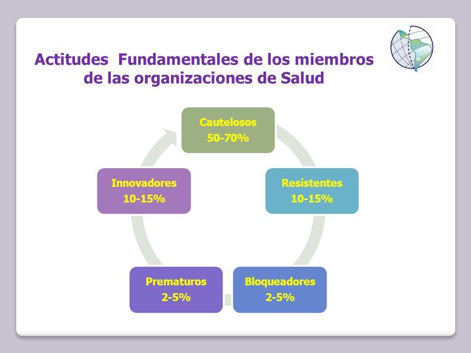 Actitudes Fundamentales de los miembros de las organizaciones de Salud Cautelosos 50-70% Resistentes 10-15% Bloqueadores 2-5% Prematuros 2-5% Innovadores 10-15%
