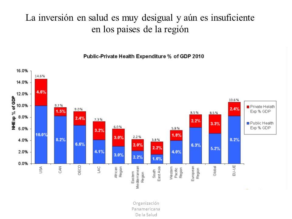 Organización Panamericana De la Salud La inversión en salud es muy desigual y aún es insuficiente en los paises de la región