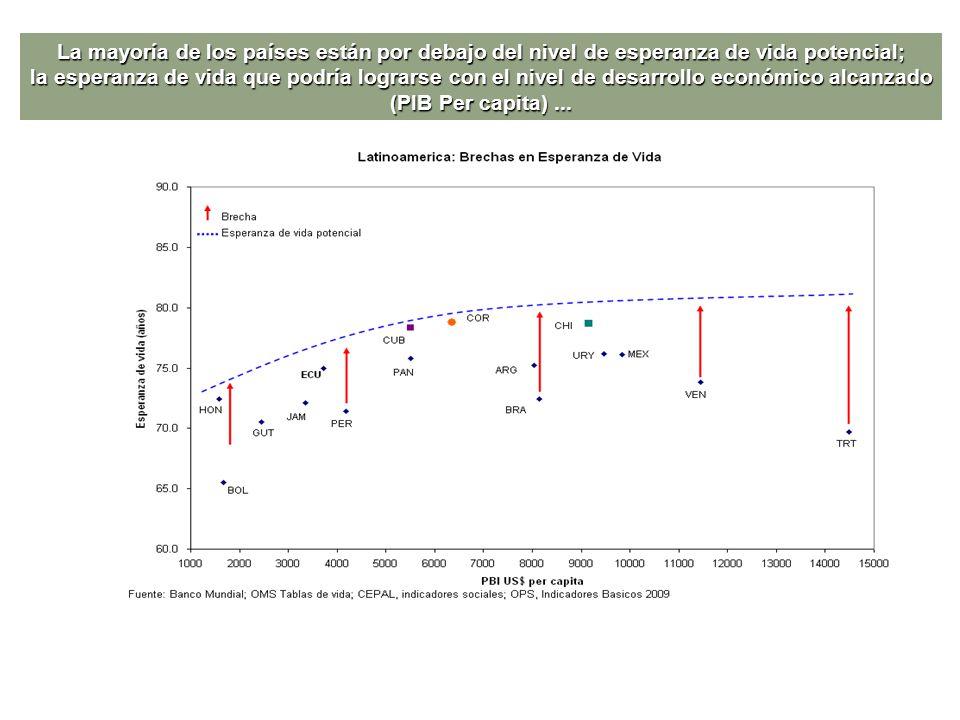 La mayoría de los países están por debajo del nivel de esperanza de vida potencial; la esperanza de vida que podría lograrse con el nivel de desarroll