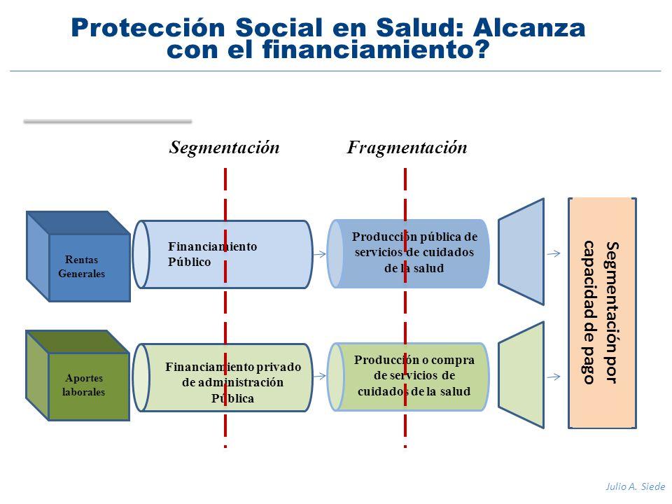 Rentas Generales Aportes laborales Financiamiento Público Financiamiento privado de administración Pública Producción pública de servicios de cuidados