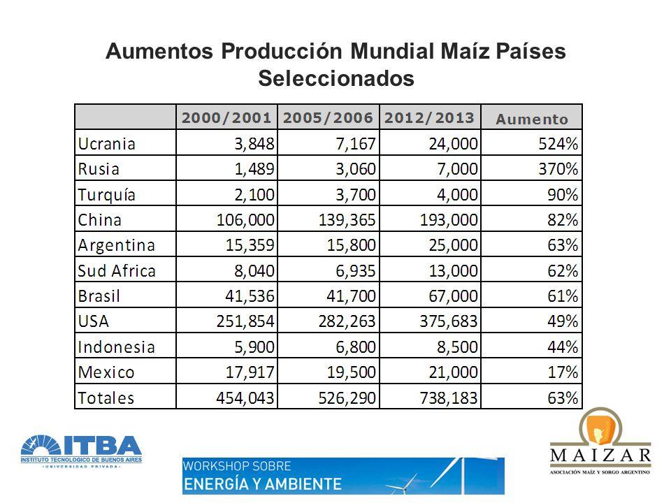 Rendimientos maíz países seleccionados Suman: 41% del área mundial y 29% de la producción mundial País Aumento Rinde 2001 a 2012 Ruanda171% Burma134% Cambodia123% Turquía117% Madagascar116% Venezuela86% Pakistán81% Georgia78% Zambia77% Sud África70% Mozambique69% Filipinas68% Ucrania67% Colombia59% País Aumento Rinde 2001 a 2012 Rusia59% Brasil50% Etiopia49% Argentina46% Indonesia39% Paraguay38% El Salvador37% Malawi35% Nigeria33% India30% Togo22% México21% Ecuador19% Tailandia15% Guinea14%
