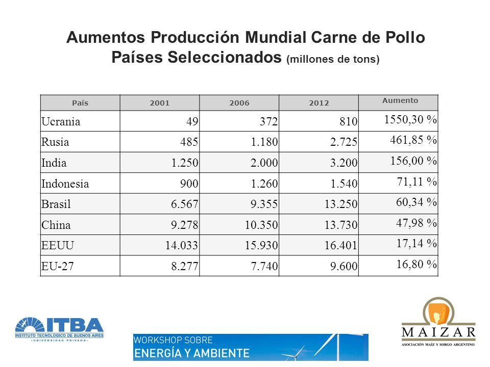 Aumentos Producción Mundial Carne de Pollo Países Seleccionados (millones de tons) País200120062012 Aumento Ucrania49372810 1550,30 % Rusia4851.1802.7