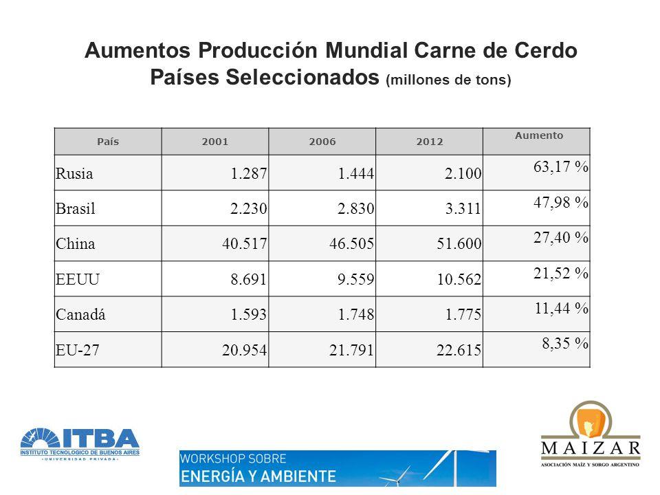 Aumentos Producción Mundial Carne Vacuna Países Seleccionados (millones de tons) País200120062012 Aumento India1.6502.3753.505 112,12 % Brasil6.8959.0259.210 34,80 %