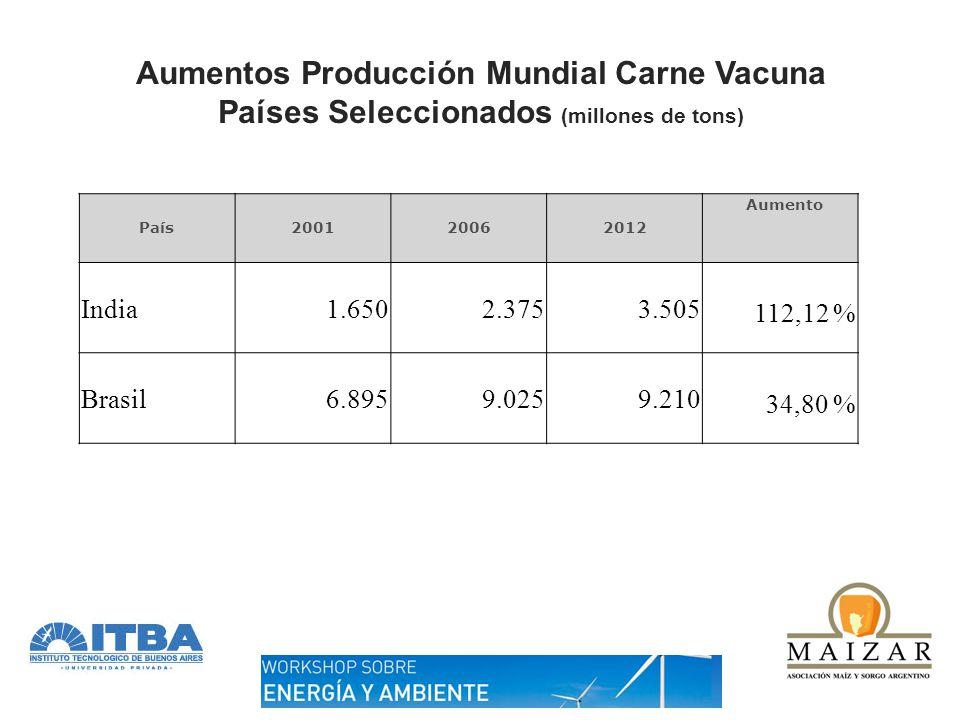 Aumentos Producción Mundial Carne Vacuna Países Seleccionados (millones de tons) País200120062012 Aumento India1.6502.3753.505 112,12 % Brasil6.8959.0