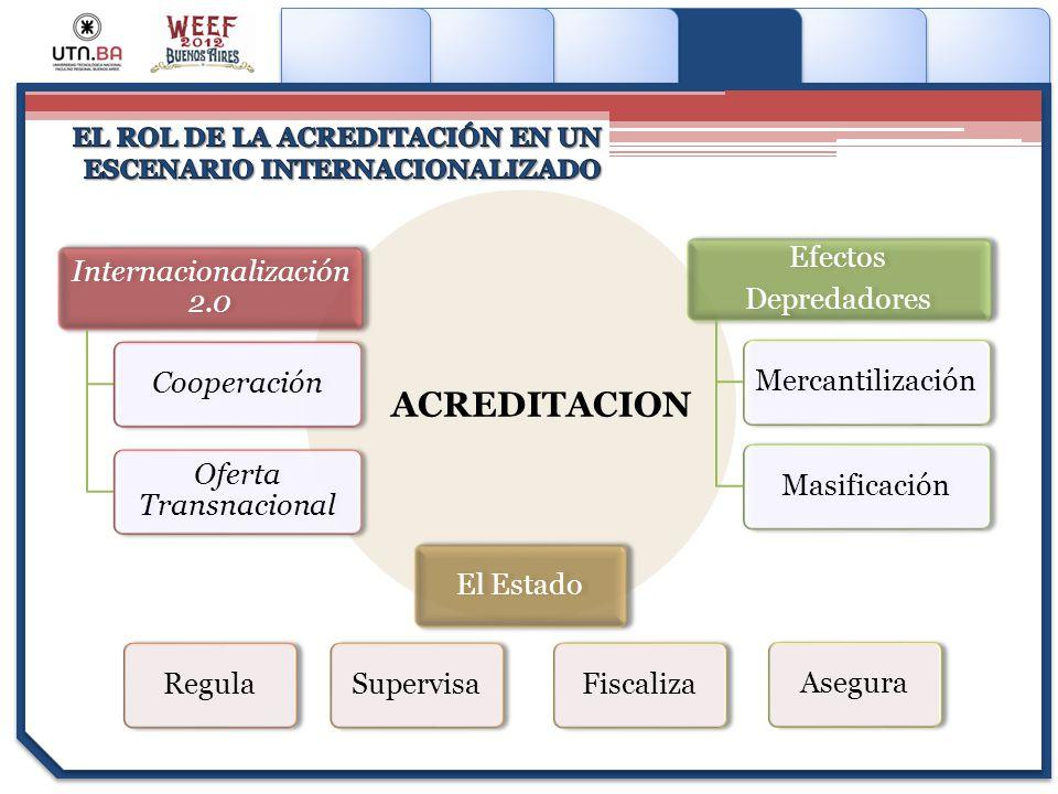 Haga clic para modificar el estilo de subtítulo del patrón Internacionalización 2.0 Cooperación Oferta Transnacional El EstadoRegulaSupervisaFiscaliza