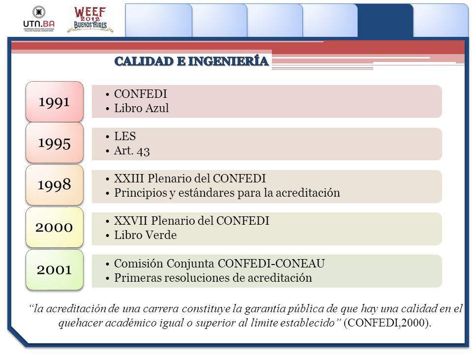 Haga clic para modificar el estilo de subtítulo del patrón CONFEDI Libro Azul 1991 LES Art. 43 1995 XXIII Plenario del CONFEDI Principios y estándares