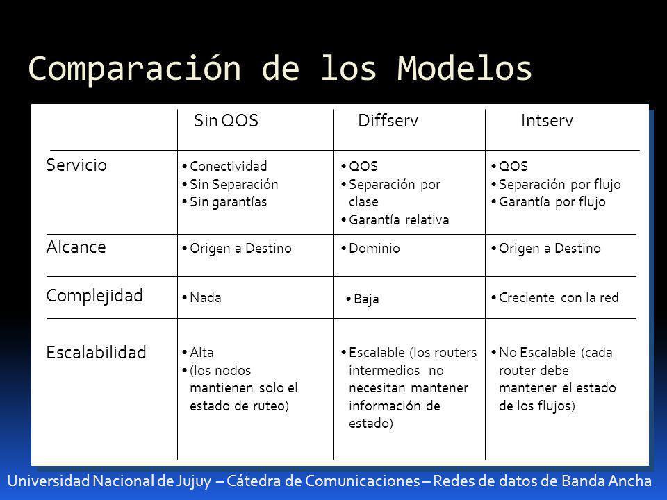 Comparación de los Modelos Universidad Nacional de Jujuy – Cátedra de Comunicaciones – Redes de datos de Banda Ancha sd Servicio Alcance Complejidad E
