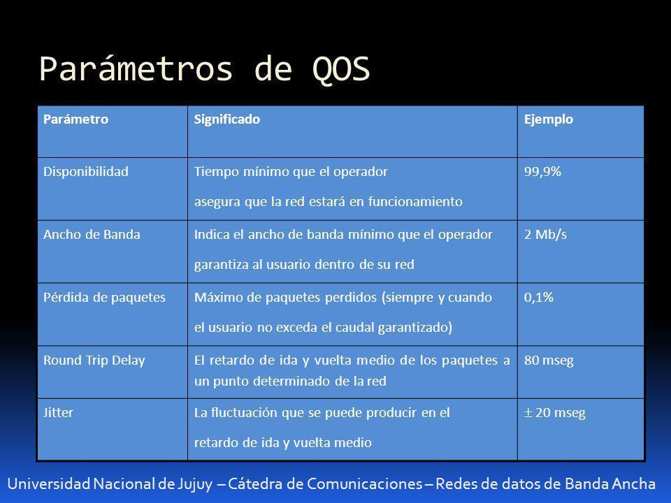 Parámetros de QOS Universidad Nacional de Jujuy – Cátedra de Comunicaciones – Redes de datos de Banda Ancha ParámetroSignificadoEjemplo Disponibilidad