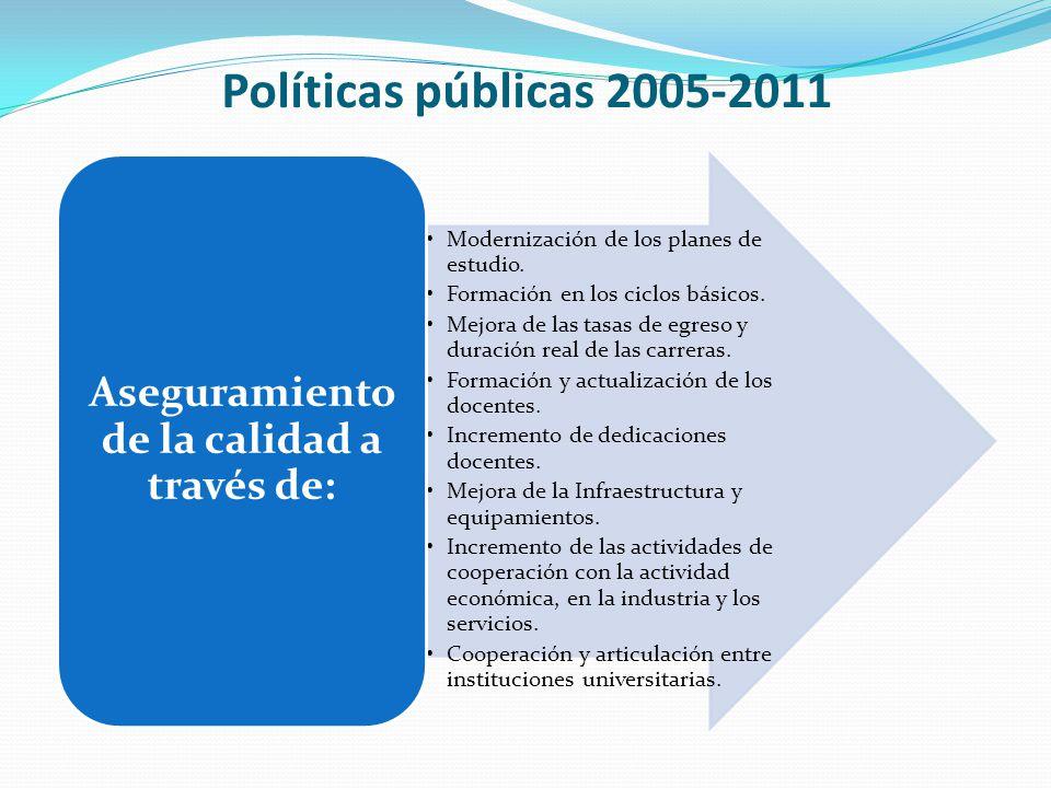 Políticas públicas 2005-2011 1° Ciclo 2003: 10%.2° Ciclo 2011: 96%.