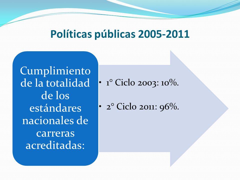 Políticas públicas 2005-2011 1° Ciclo 2003: 10%. 2° Ciclo 2011: 96%.
