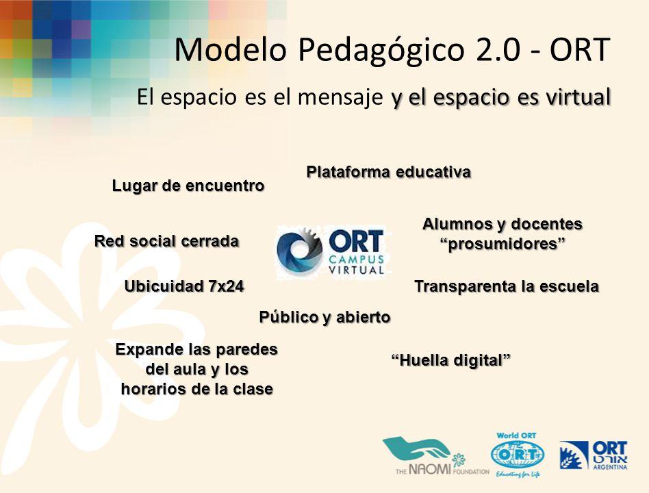 y el espacio es virtual Modelo Pedagógico 2.0 - ORT El espacio es el mensaje y el espacio es virtual Plataforma educativa Lugar de encuentro Ubicuidad 7x24 Transparenta la escuela Público y abierto Huella digital Red social cerrada Alumnos y docentes prosumidores Expande las paredes del aula y los horarios de la clase