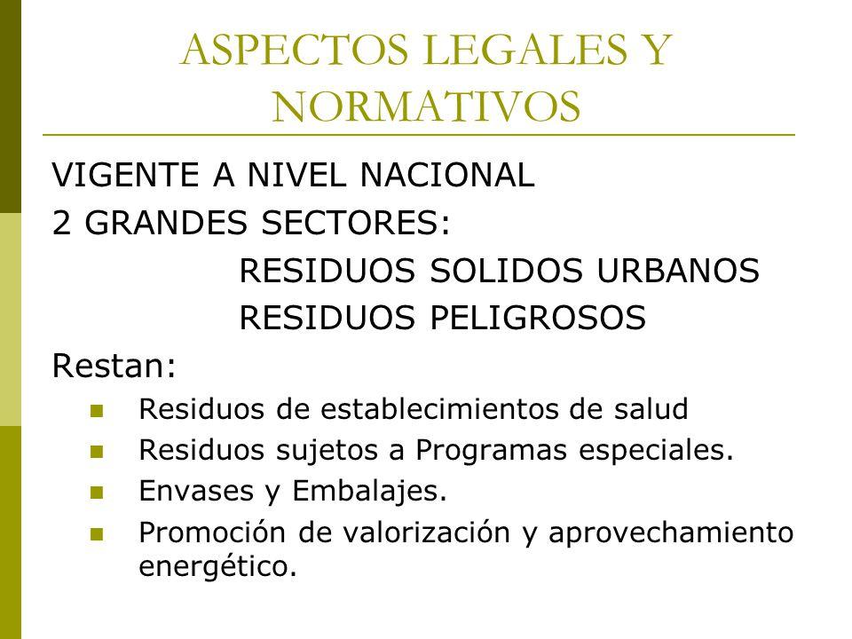 ASPECTOS LEGALES Y NORMATIVOS RESIDUOS SOLIDOS URBANOS Ley 25.916: Adecuada y autosuficiente RESIDUOS PELIGROSOS Ley 24.051 – Ley 25.612 Se requiere una norma superadora de ambas.