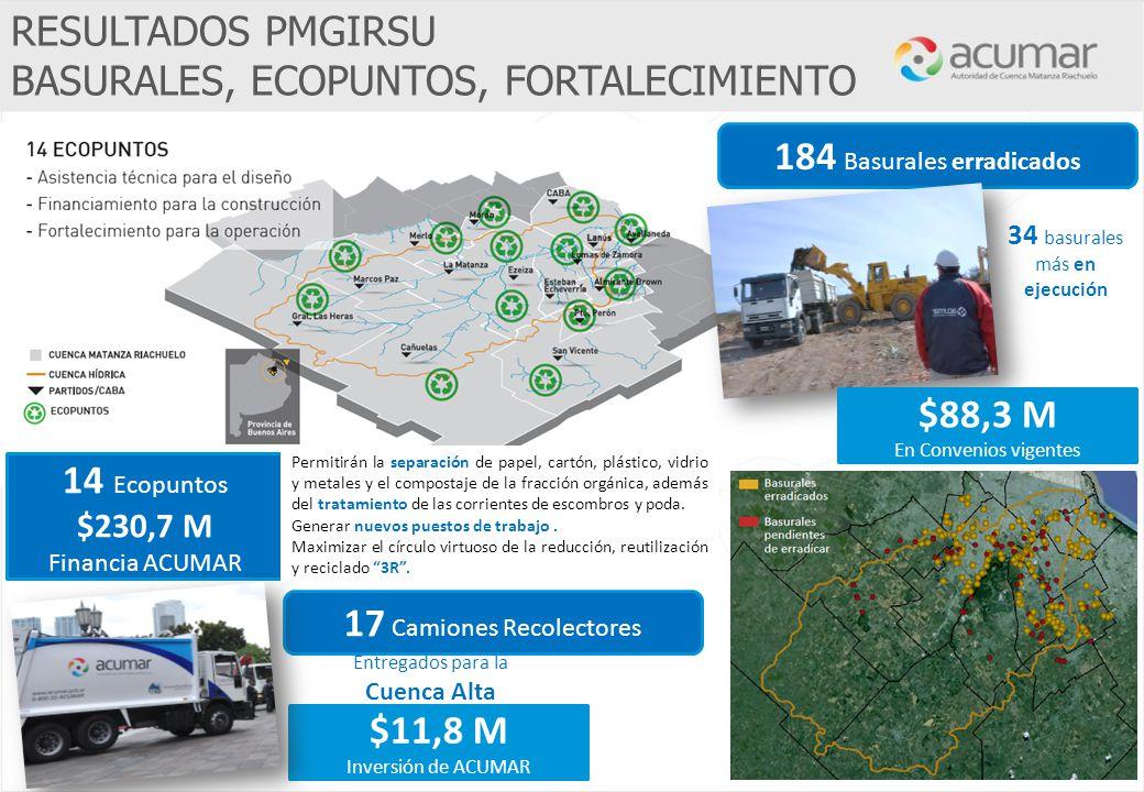 Entregados para la Cuenca Alta $11,8 M Inversión de ACUMAR 34 basurales más en ejecución 17 Camiones Recolectores RESULTADOS PMGIRSU BASURALES, ECOPUN