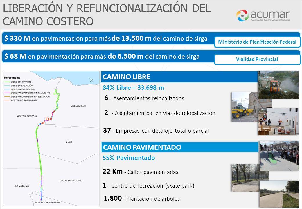 $ 68 M en pavimentación para más de 6.500 m del camino de sirga $ 330 M en pavimentación para más de 13.500 m del camino de sirga 84% Libre – 33.698 m