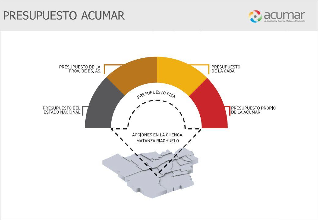 Autoridad de la Cuenca Matanza Riachuelo Creada por Ley Nacional 26.168 Representa la voluntad político institucional y el compromiso de tres jurisdic