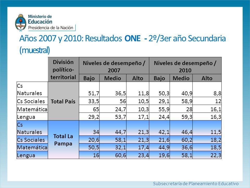 Años 2007 y 2010: Resultados ONE- 2º/3er año Secundaria (muestral) Subsecretaría de Planeamiento Educativo División político- territorial Niveles de d