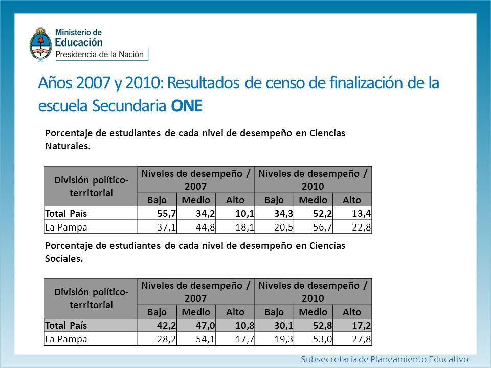 Años 2007 y 2010: Resultados de censo de finalización de la escuela Secundaria ONE Subsecretaría de Planeamiento Educativo Porcentaje de estudiantes d