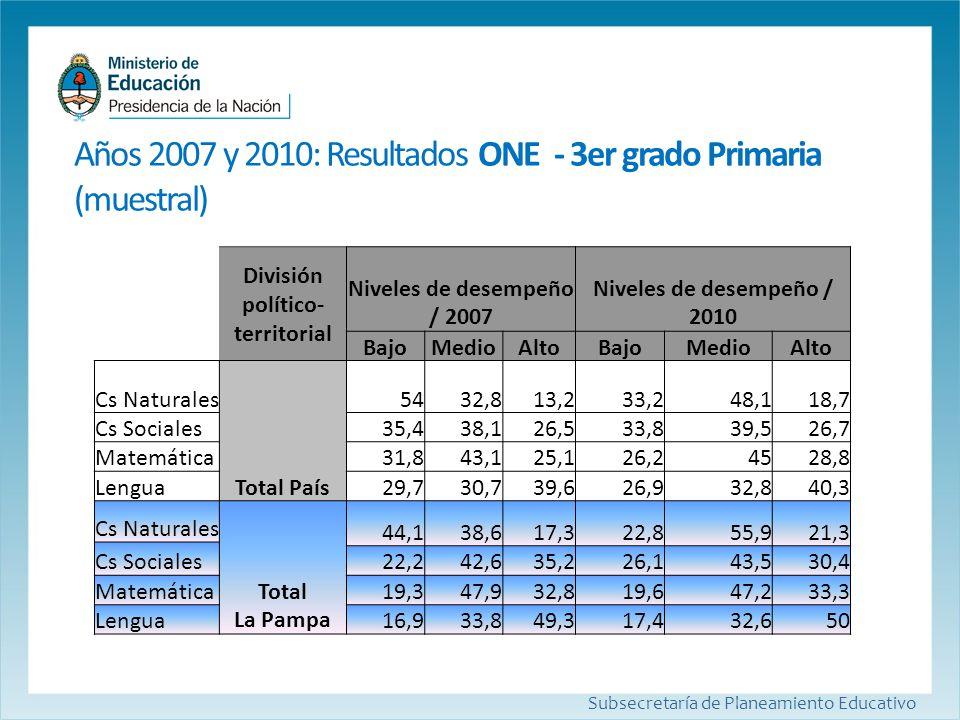 Años 2007 y 2010: Resultados ONE- 3er grado Primaria (muestral) Subsecretaría de Planeamiento Educativo División político- territorial Niveles de dese