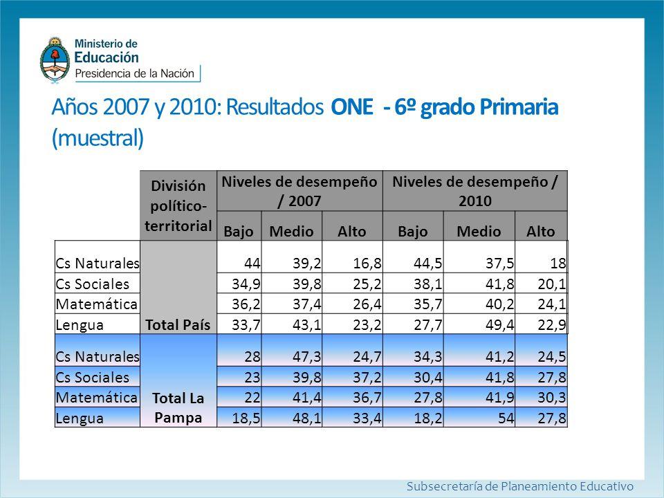 Años 2007 y 2010: Resultados ONE- 6º grado Primaria (muestral) Subsecretaría de Planeamiento Educativo División político- territorial Niveles de desem