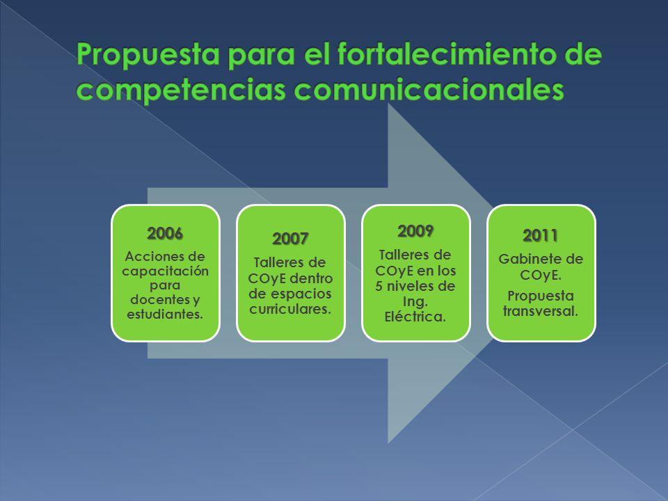 2006 Acciones de capacitación para docentes y estudiantes.2007 Talleres de COyE dentro de espacios curriculares.2009 Talleres de COyE en los 5 niveles