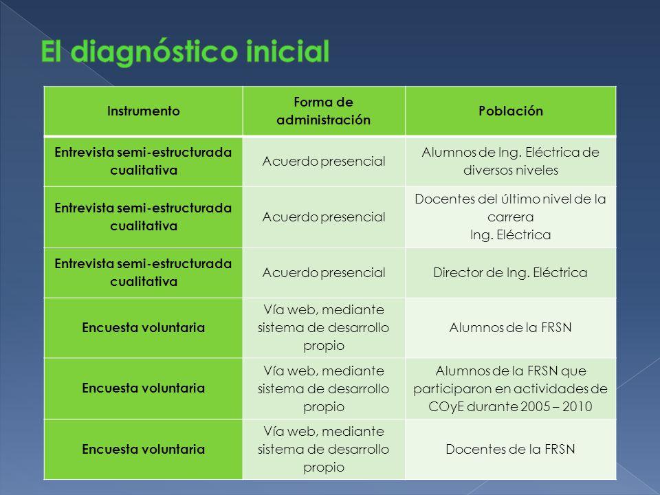 Instrumento Forma de administración Población Entrevista semi-estructurada cualitativa Acuerdo presencial Alumnos de Ing. Eléctrica de diversos nivele