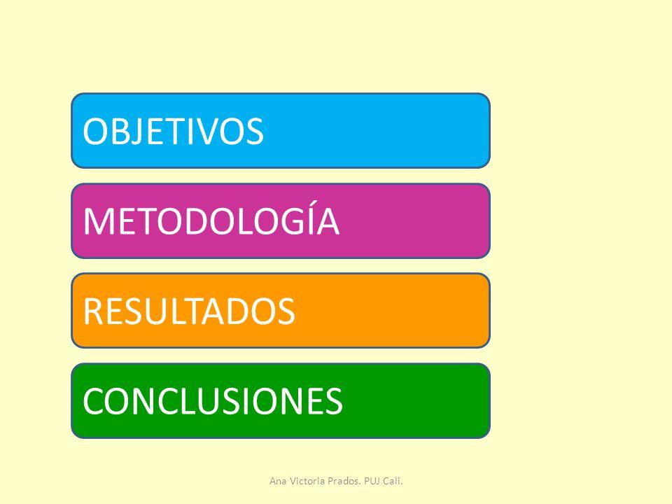 OBJETIVOS METODOLOGÍA RESULTADOS CONCLUSIONES Ana Victoria Prados. PUJ Cali.