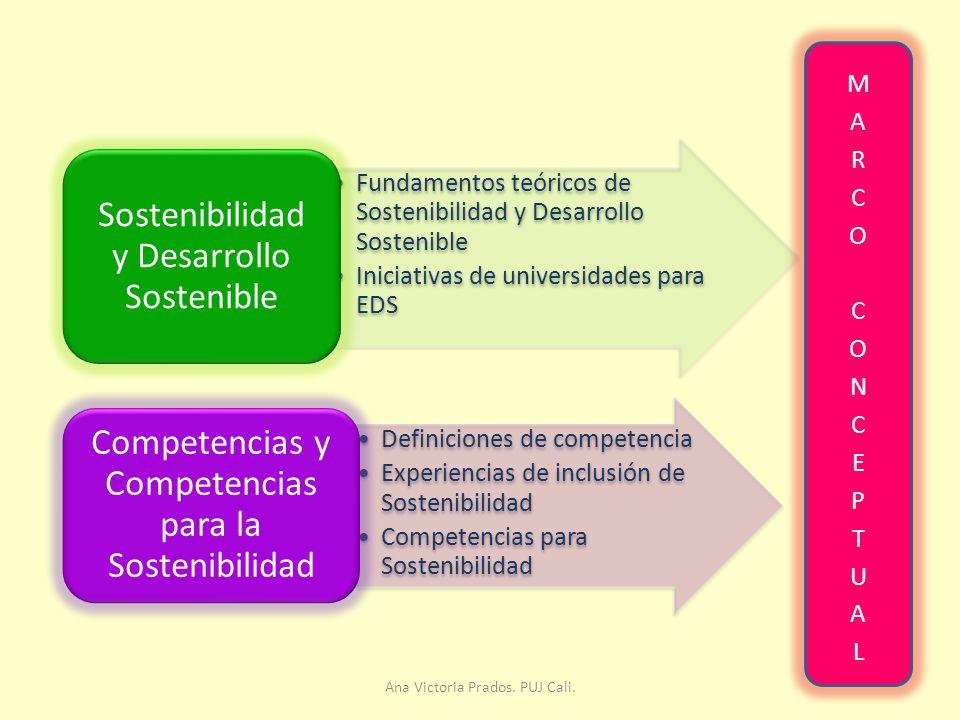 Fundamentos teóricos de Sostenibilidad y Desarrollo Sostenible Iniciativas de universidades para EDS Sostenibilidad y Desarrollo Sostenible Definiciones de competencia Experiencias de inclusión de Sostenibilidad Competencias para Sostenibilidad Competencias y Competencias para la Sostenibilidad Ana Victoria Prados.