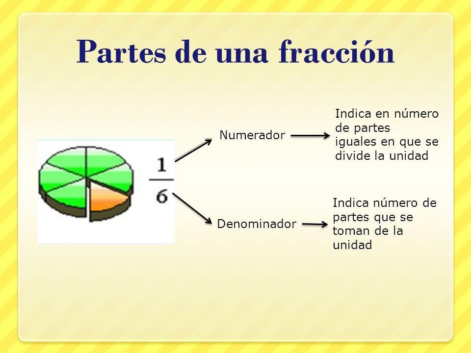 Partes de una fracción Numerador Indica en número de partes iguales en que se divide la unidad Denominador Indica número de partes que se toman de la unidad