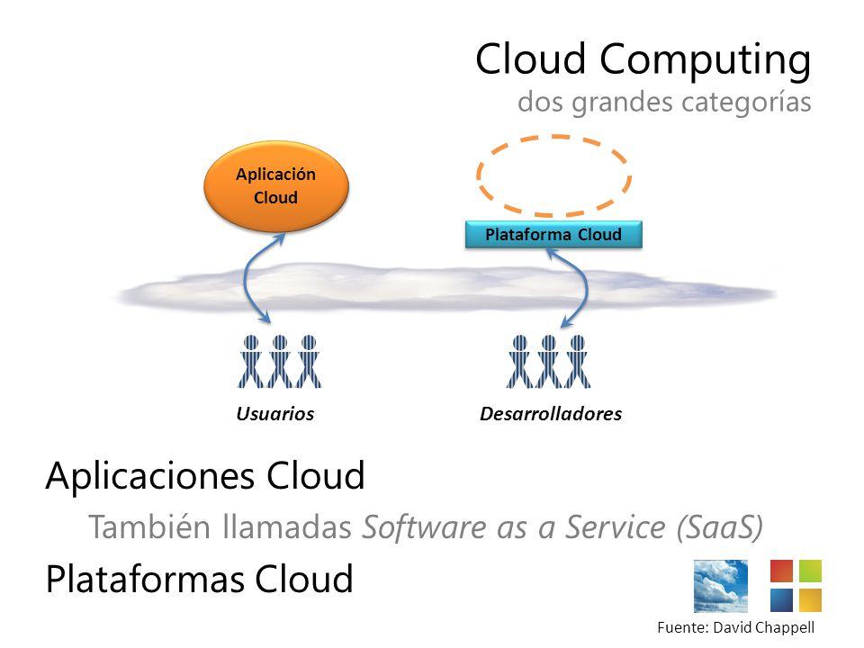 Cloud Computing dos grandes categorías Aplicaciones Cloud También llamadas Software as a Service (SaaS) Plataformas Cloud Aplicación Cloud Usuarios De