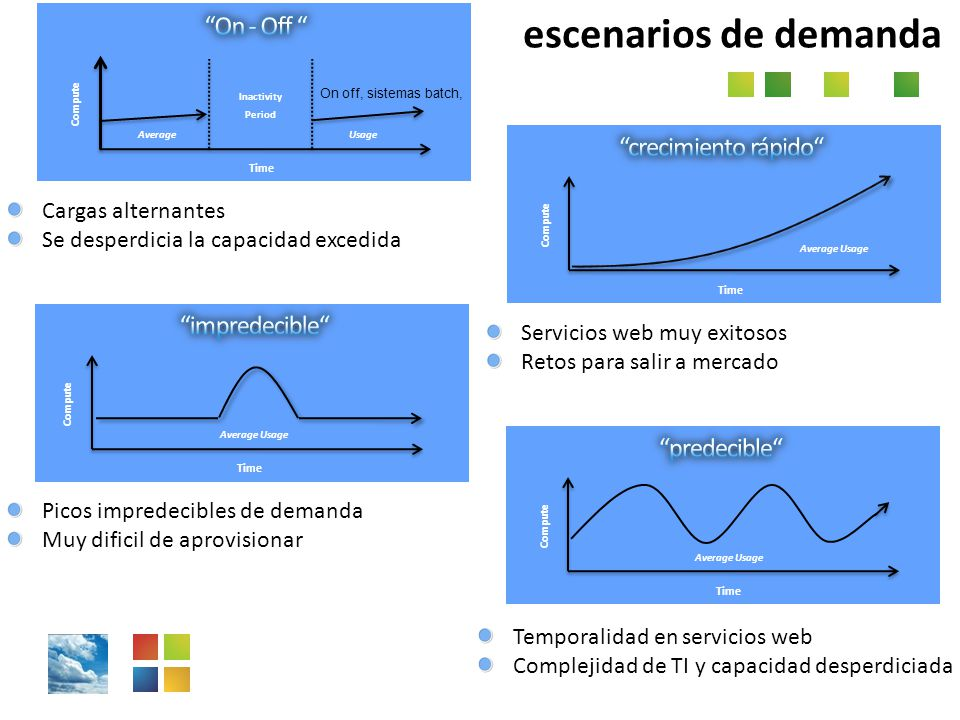 On off, sistemas batch, Usage Compute Time Average Inactivity Period Cargas alternantes Se desperdicia la capacidad excedida Compute Time Average Usag