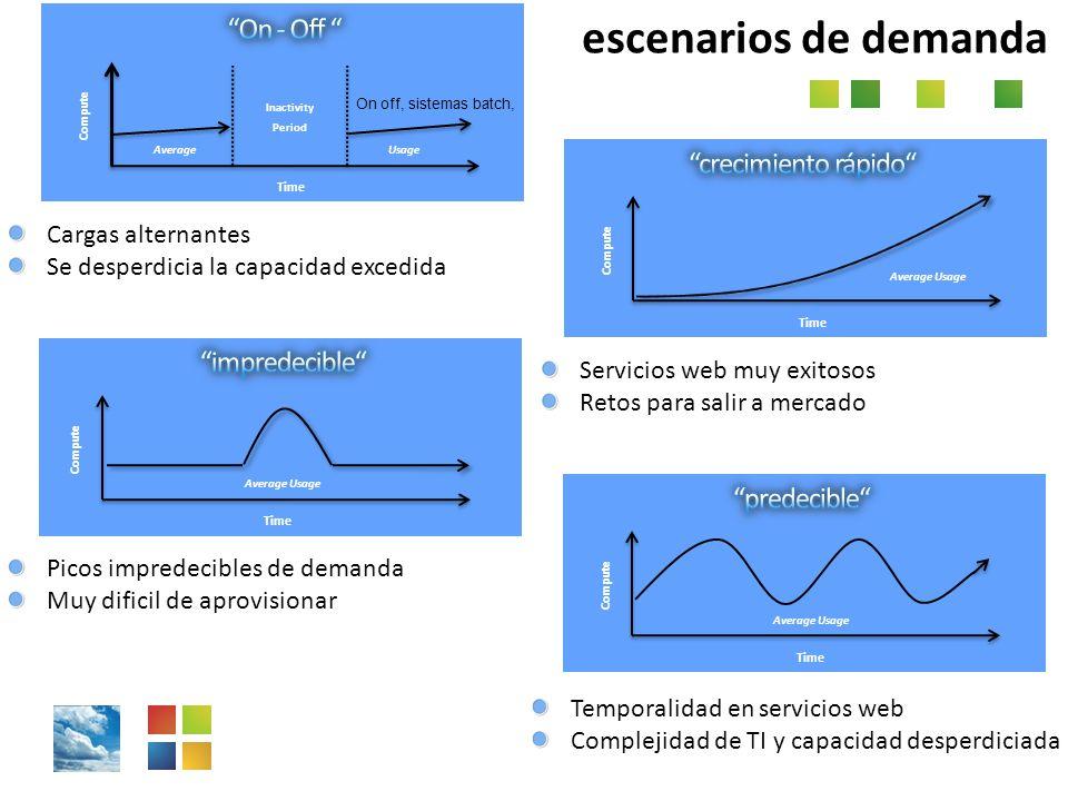 Plataforma de Servicios /PaaS/ Disponibilidad infinita de recursos /scale out/ Interoperable /estándares/ Reuso de habilidades /simplicidad/