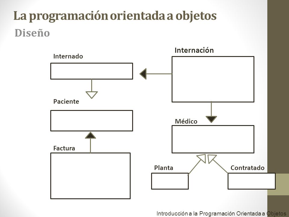 Paciente Médico Factura Introducción a la Programación Orientada a Objetos Internado PlantaContratado Internación La programación orientada a objetos