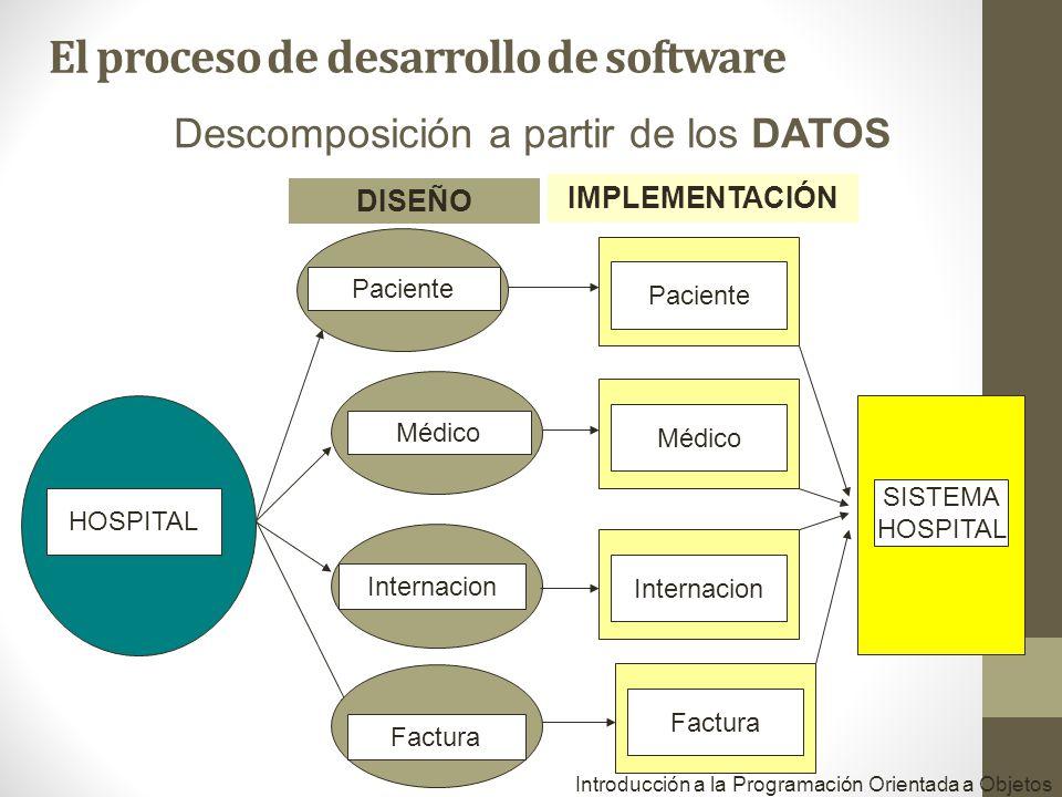 Introducción a la Programación Orientada a Objetos HOSPITAL Paciente SISTEMA HOSPITAL Descomposición a partir de los DATOS Médico Factura DISEÑO IMPLE
