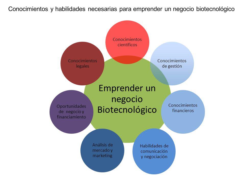 Emprender un negocio Biotecnológico Conocimientos científicos Conocimientos de gestión Conocimientos financieros Habilidades de comunicación y negocia