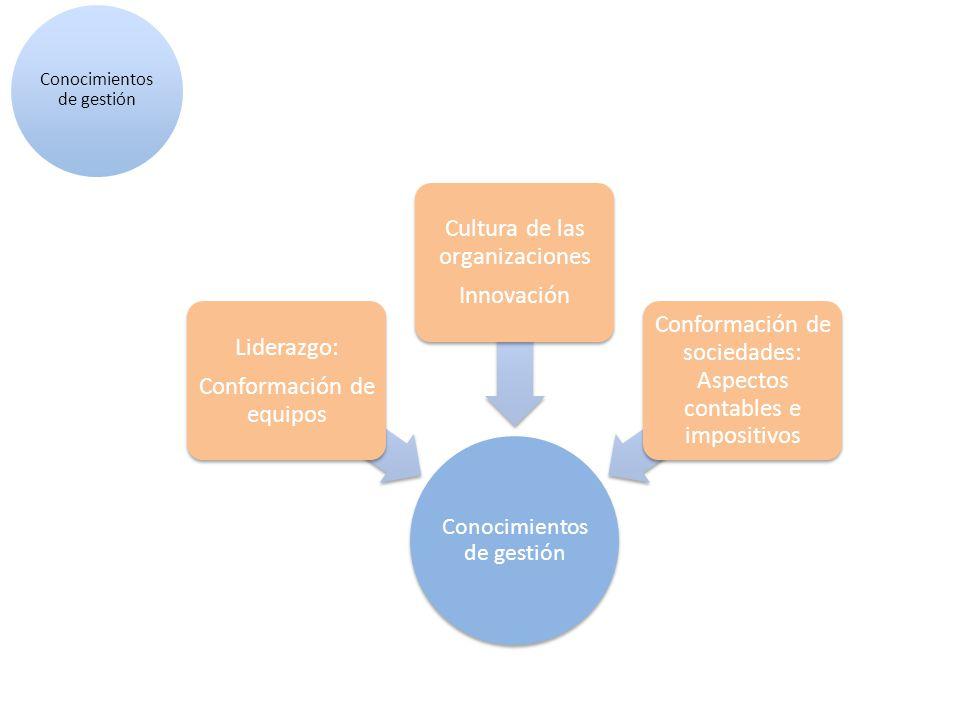 Conocimientos de gestión Liderazgo: Conformación de equipos Cultura de las organizaciones Innovación Conformación de sociedades: Aspectos contables e