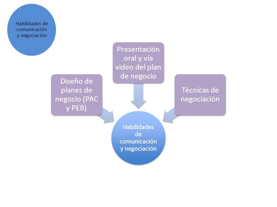 Habilidades de comunicación y negociación Diseño de planes de negocio (PAC y PEB) Presentación oral y vía video del plan de negocio Técnicas de negoci