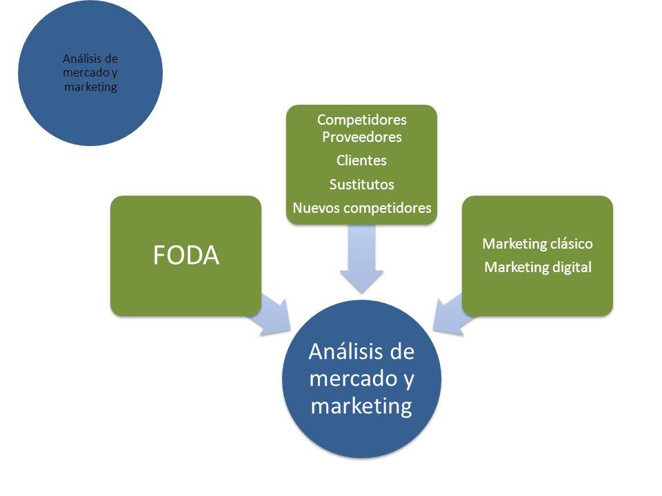 Análisis de mercado y marketing FODA Competidores Proveedores Clientes Sustitutos Nuevos competidores Marketing clásico Marketing digital Análisis de