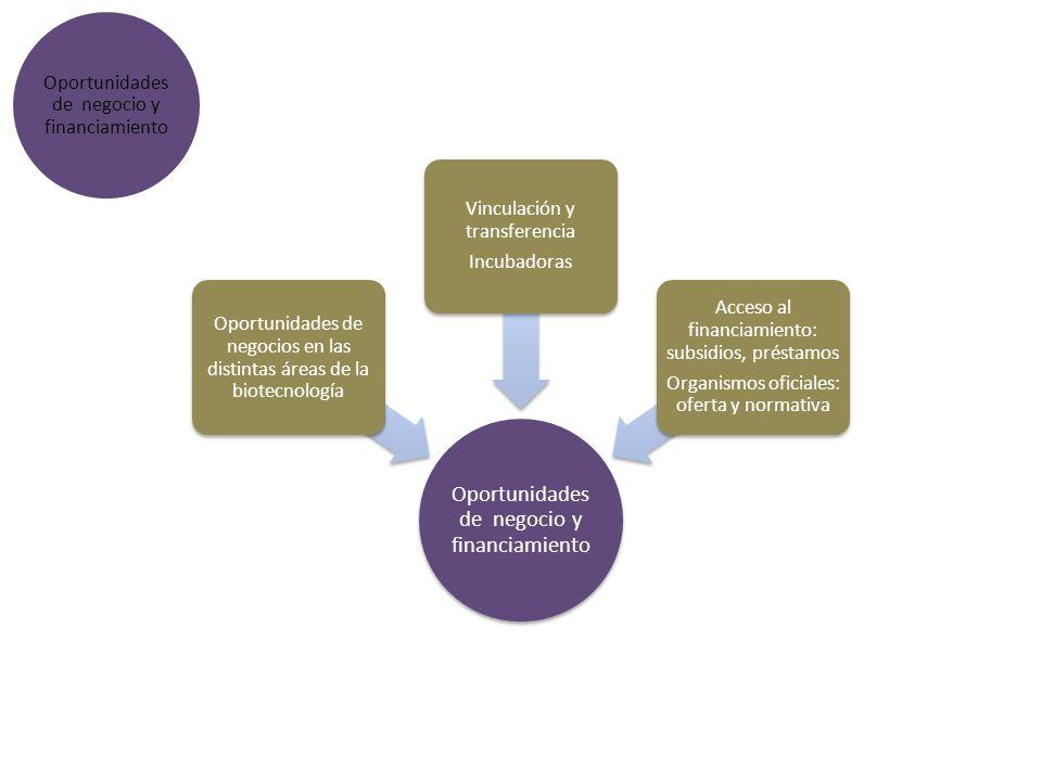 Oportunidades de negocio y financiamiento Oportunidades de negocios en las distintas áreas de la biotecnología Vinculación y transferencia Incubadoras