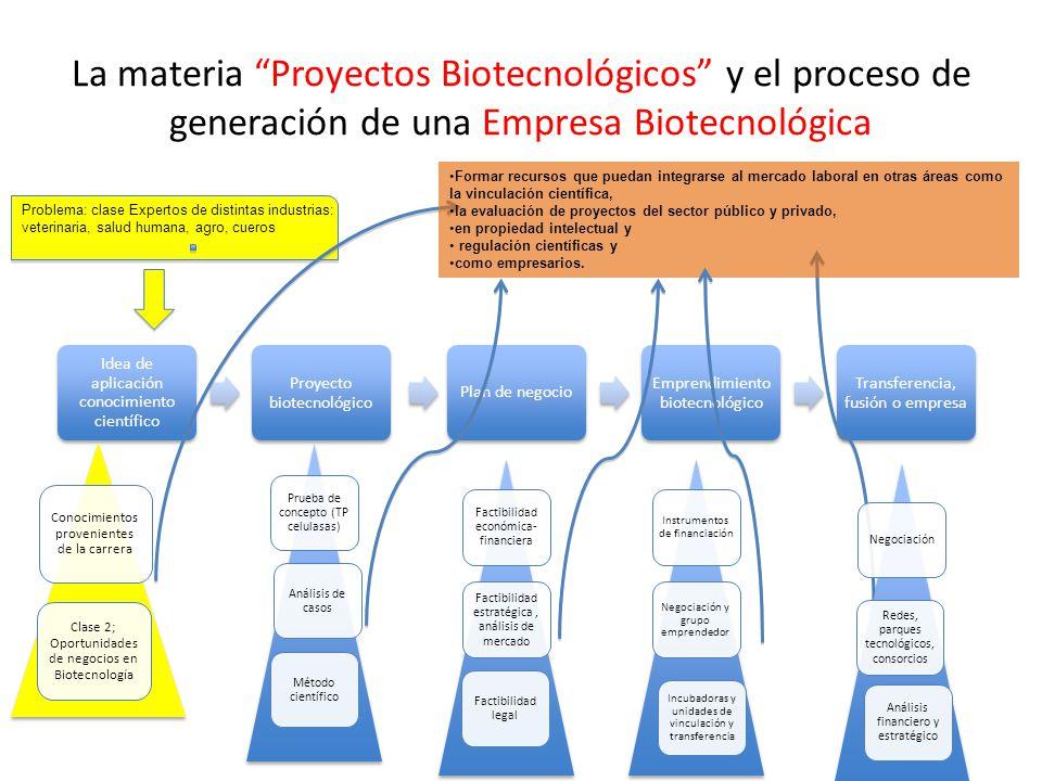 La materia Proyectos Biotecnológicos y el proceso de generación de una Empresa Biotecnológica Idea de aplicación conocimiento científico Proyecto biot