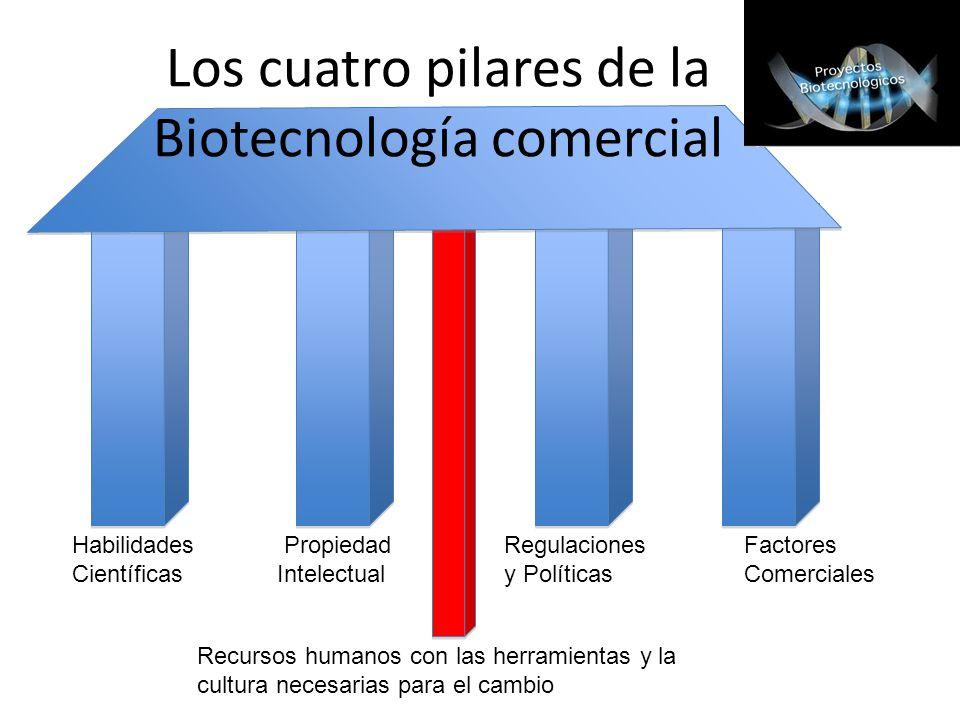 Los cuatro pilares de la Biotecnología comercial Habilidades PropiedadRegulacionesFactores Científicas Intelectualy PolíticasComerciales Recursos huma