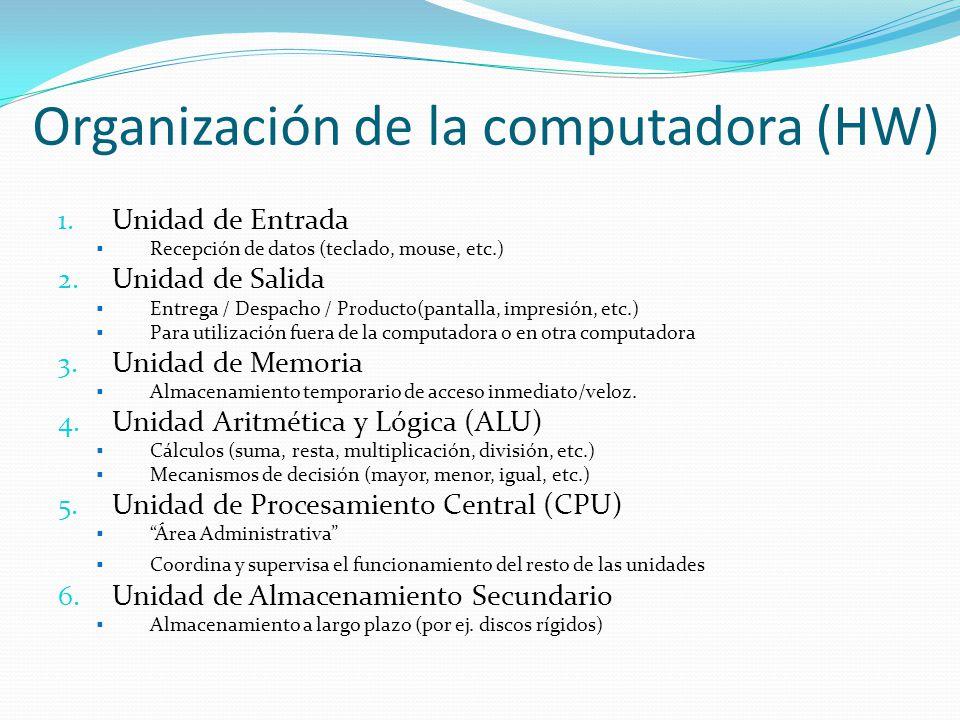 Organización de la computadora (HW) 1. Unidad de Entrada Recepción de datos (teclado, mouse, etc.) 2. Unidad de Salida Entrega / Despacho / Producto(p