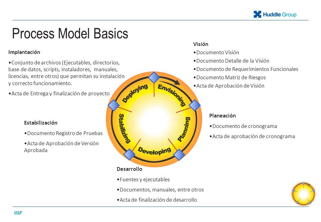 Process Model Basics MSF Visión Documento Visión Documento Detalle de la Visión Documento de Requerimientos Funcionales Documento Matriz de Riesgos Acta de Aprobación de Visión Planeación Documento de cronograma Acta de aprobación de cronograma Desarrollo Fuentes y ejecutables Documentos, manuales, entre otros Acta de finalización de desarrollo Estabilización Documento Registro de Pruebas Acta de Aprobación de Versión Aprobada Implantación Conjunto de archivos (Ejecutables, directorios, base de datos, scripts, instaladores, manuales, licencias, entre otros) que permitan su instalación y correcto funcionamiento.