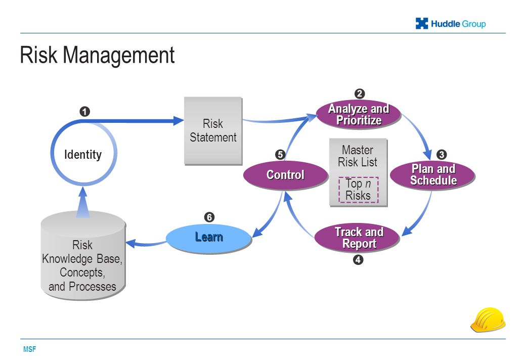 Risk Management MSF Analyze and Prioritize Master Risk List Top n Risks Plan and Schedule Identity Risk Statement Control Learn Risk Knowledge Base, Concepts, and Processes Track and Report