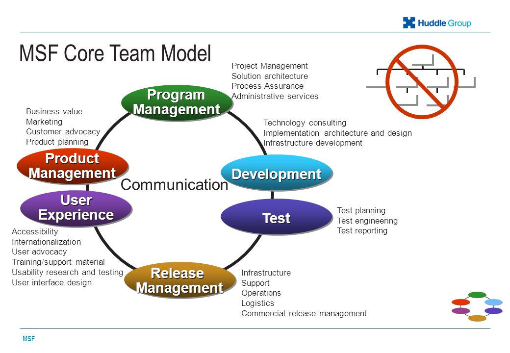 Combining roles for smaller teams MSF Product Management Program Management DevelopmentTest User Experience Release / Operations Product Management NNPPU Program Management NNUUU Development NNNNN Test PUNPP User Experience PUNPU Release / Operations UUNPU Possible Unlikely Not recommended