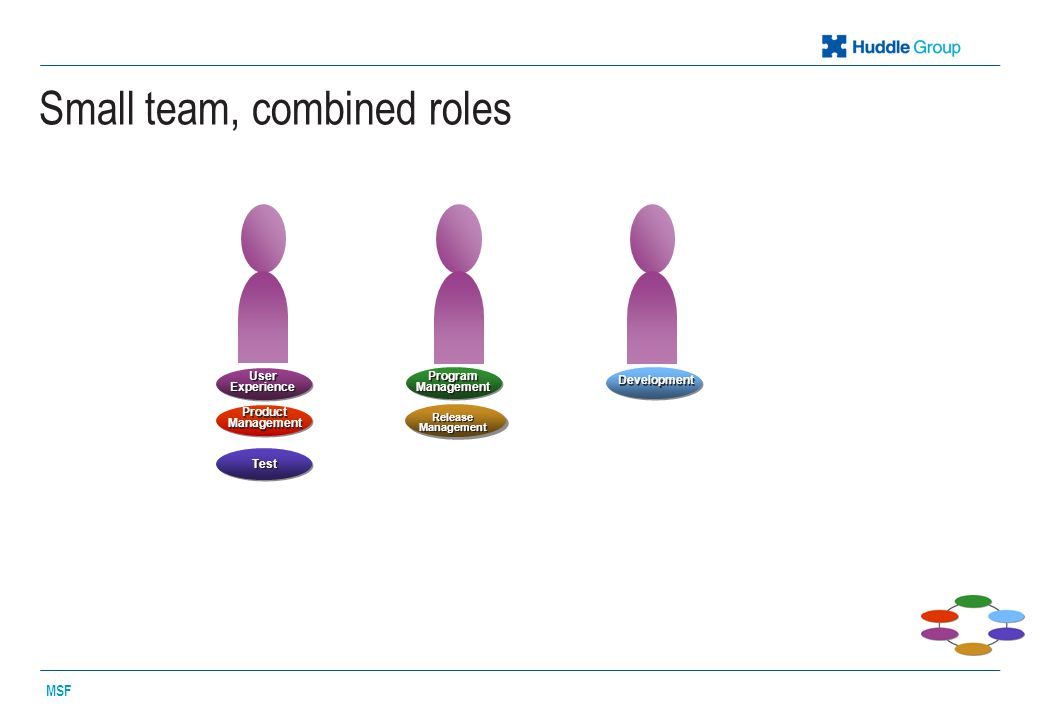 Small team, combined roles MSF Program Management Test User Experience Product Management Development Release Management