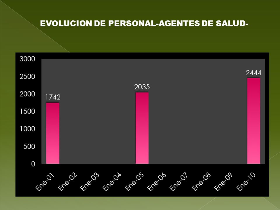 EVOLUCION DE PERSONAL-AGENTES DE SALUD-