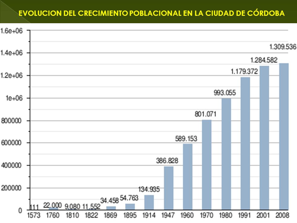 EVOLUCION DEL CRECIMIENTO POBLACIONAL EN LA CIUDAD DE CÓRDOBA